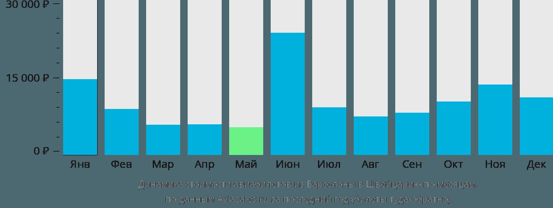 Динамика стоимости авиабилетов из Барселоны в Швейцарию по месяцам
