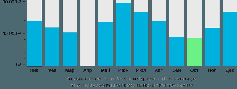 Динамика стоимости авиабилетов из Барселоны в Кали по месяцам