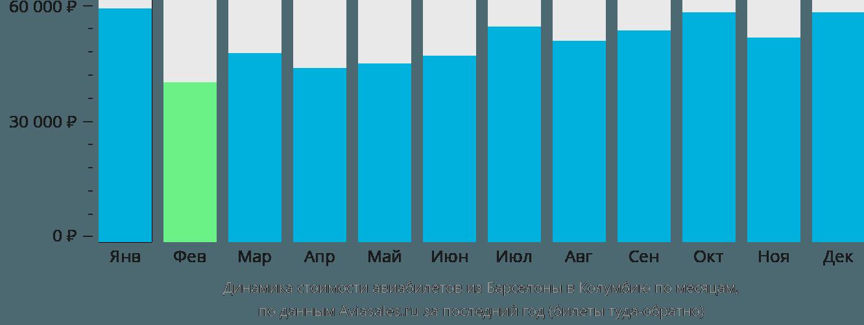 Динамика стоимости авиабилетов из Барселоны в Колумбию по месяцам