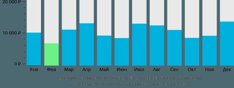 Динамика стоимости авиабилетов из Барселоны в Копенгаген по месяцам