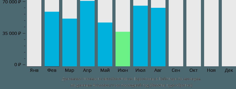 Динамика стоимости авиабилетов из Барселоны в Кейптаун по месяцам