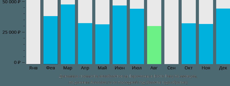 Динамика стоимости авиабилетов из Барселоны в Косту-Рику по месяцам