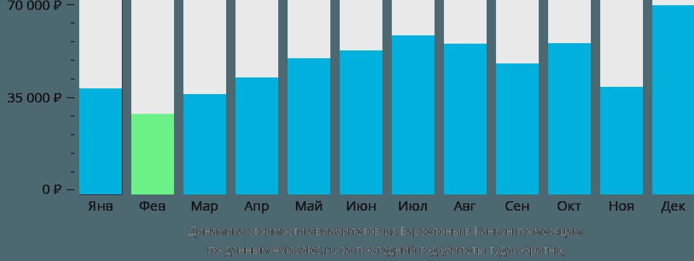 Динамика стоимости авиабилетов из Барселоны в Канкун по месяцам