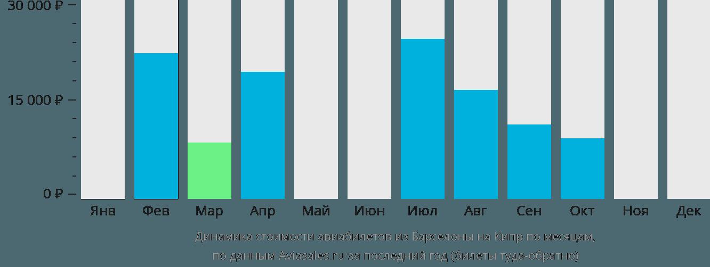 Динамика стоимости авиабилетов из Барселоны на Кипр по месяцам