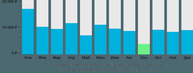 Динамика стоимости авиабилетов из Барселоны в Чехию по месяцам