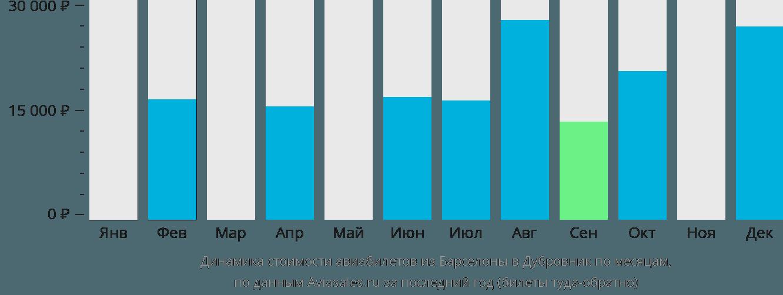 Динамика стоимости авиабилетов из Барселоны в Дубровник по месяцам