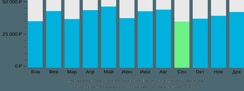 Динамика стоимости авиабилетов из Барселоны в Дели по месяцам