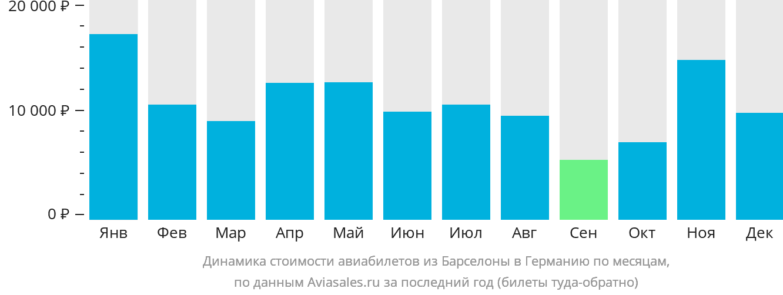 Динамика стоимости авиабилетов из Барселоны в Германию по месяцам