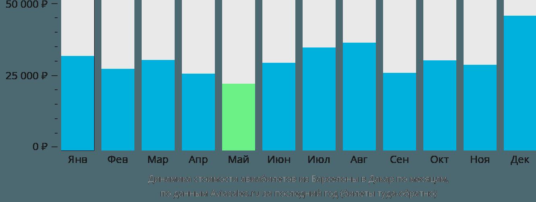 Динамика стоимости авиабилетов из Барселоны в Дакар по месяцам