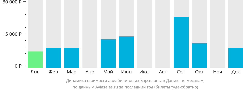 Динамика стоимости авиабилетов из Барселоны в Данию по месяцам