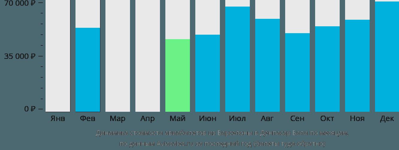 Динамика стоимости авиабилетов из Барселоны в Денпасар Бали по месяцам