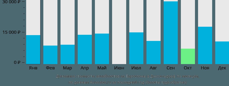 Динамика стоимости авиабилетов из Барселоны в Дюссельдорф по месяцам