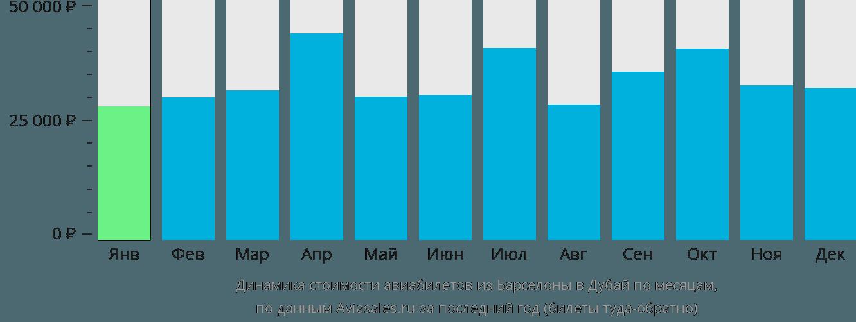 Динамика стоимости авиабилетов из Барселоны в Дубай по месяцам