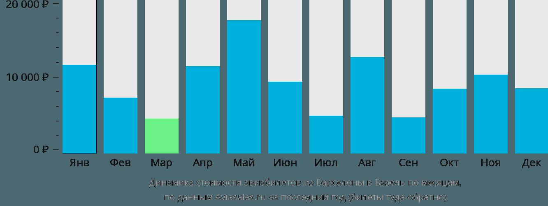 Динамика стоимости авиабилетов из Барселоны в Базель по месяцам