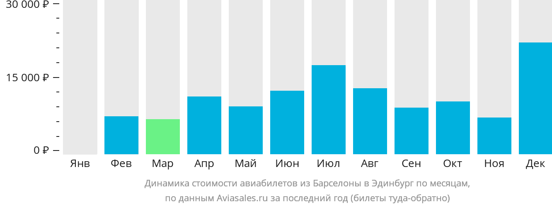 Динамика стоимости авиабилетов из Барселоны в Эдинбург по месяцам