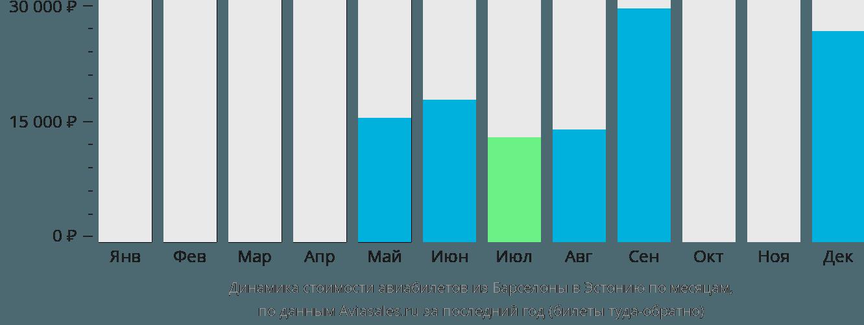 Динамика стоимости авиабилетов из Барселоны в Эстонию по месяцам