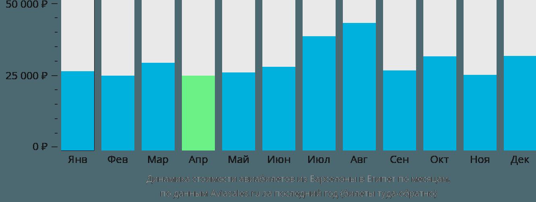Динамика стоимости авиабилетов из Барселоны в Египет по месяцам