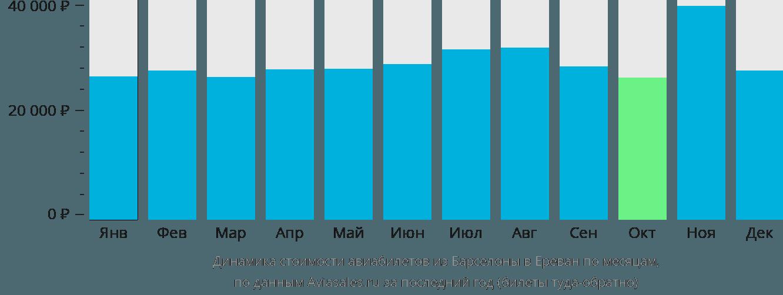 Динамика стоимости авиабилетов из Барселоны в Ереван по месяцам