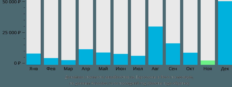 Динамика стоимости авиабилетов из Барселоны в Феса по месяцам