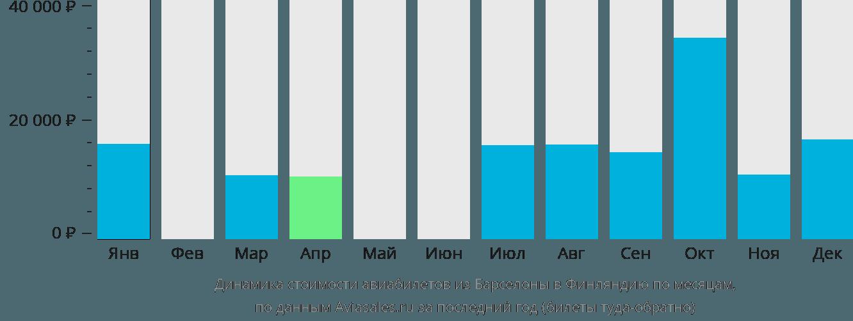 Динамика стоимости авиабилетов из Барселоны в Финляндию по месяцам