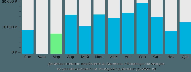 Динамика стоимости авиабилетов из Барселоны в Флоренцию по месяцам