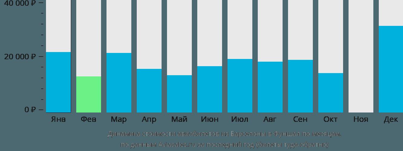 Динамика стоимости авиабилетов из Барселоны в Фуншал по месяцам