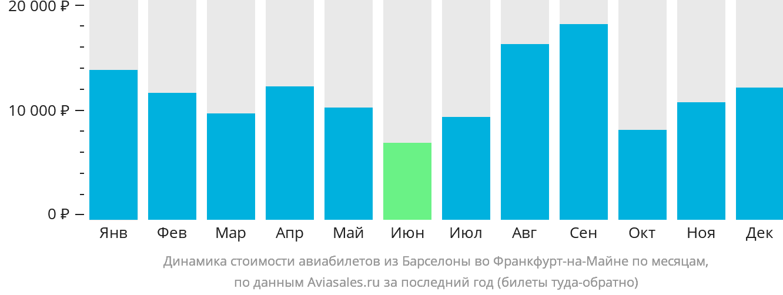 Динамика стоимости авиабилетов из Барселоны во Франкфурт-на-Майне по месяцам