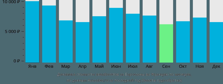 Динамика стоимости авиабилетов из Барселоны во Францию по месяцам