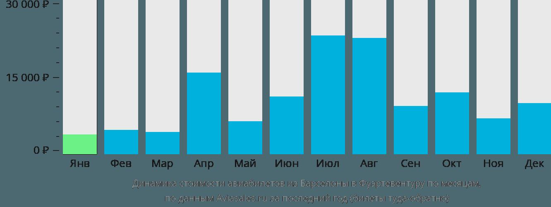 Динамика стоимости авиабилетов из Барселоны в Фуэртевентуру по месяцам
