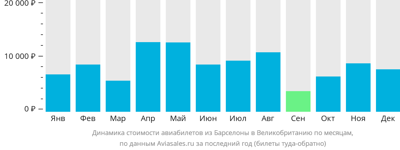 Динамика стоимости авиабилетов из Барселоны в Великобританию по месяцам