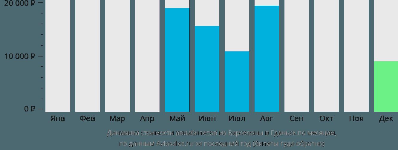 Динамика стоимости авиабилетов из Барселоны в Гданьск по месяцам