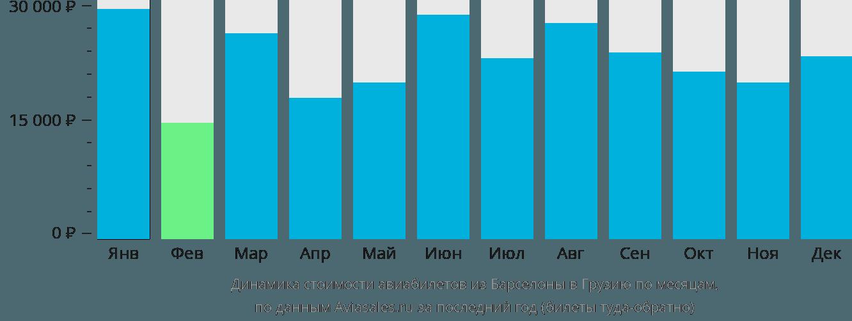 Динамика стоимости авиабилетов из Барселоны в Грузию по месяцам