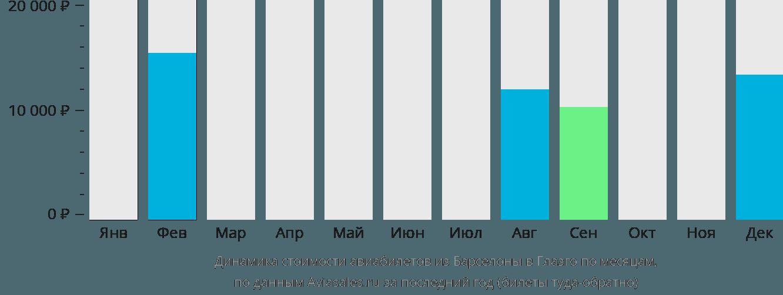 Динамика стоимости авиабилетов из Барселоны в Глазго по месяцам
