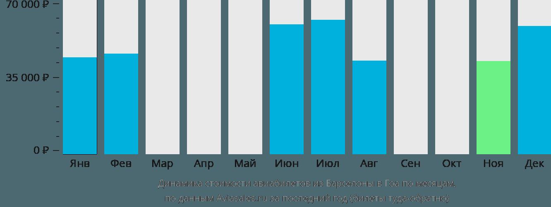 Динамика стоимости авиабилетов из Барселоны в Гоа по месяцам