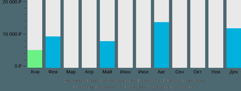 Динамика стоимости авиабилетов из Барселоны в Гётеборг по месяцам