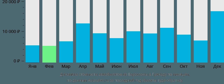 Динамика стоимости авиабилетов из Барселоны в Гренаду по месяцам
