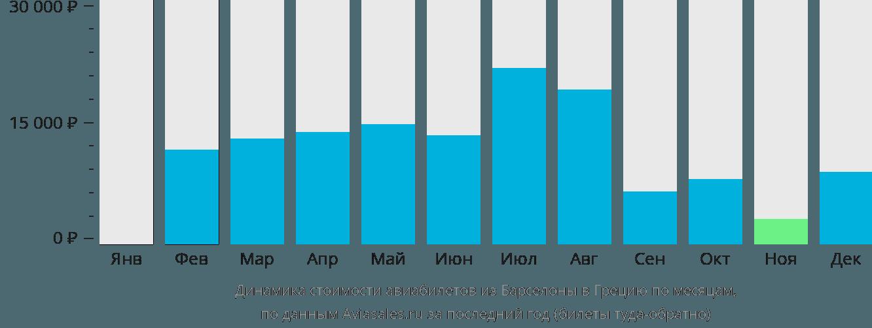 Динамика стоимости авиабилетов из Барселоны в Грецию по месяцам
