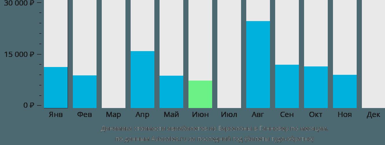 Динамика стоимости авиабилетов из Барселоны в Ганновер по месяцам