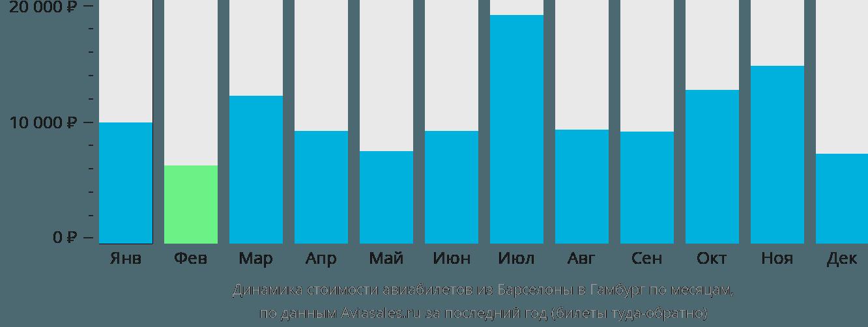 Динамика стоимости авиабилетов из Барселоны в Гамбург по месяцам