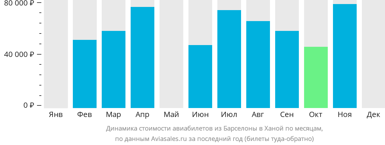 Динамика стоимости авиабилетов из Барселоны в Ханой по месяцам