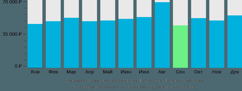 Динамика стоимости авиабилетов из Барселоны в Гавану по месяцам