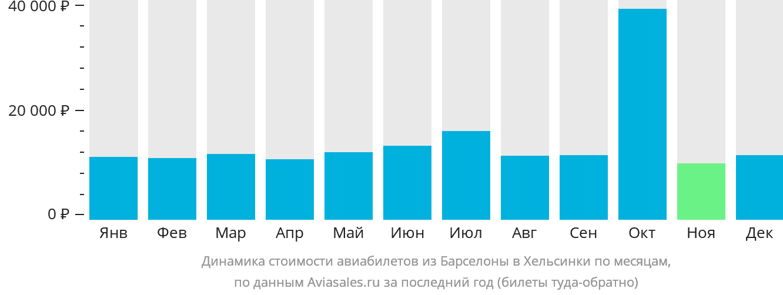 Динамика стоимости авиабилетов из Барселоны в Хельсинки по месяцам