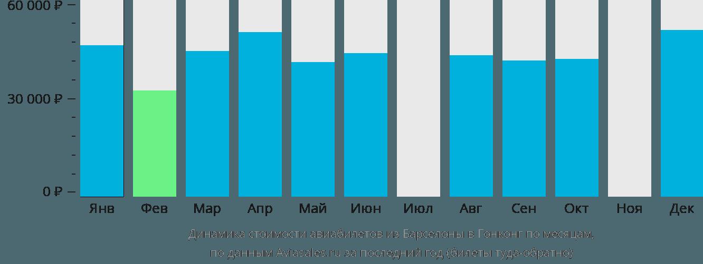 Динамика стоимости авиабилетов из Барселоны в Гонконг по месяцам