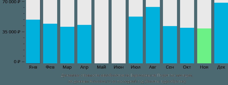 Динамика стоимости авиабилетов из Барселоны на Пхукет по месяцам