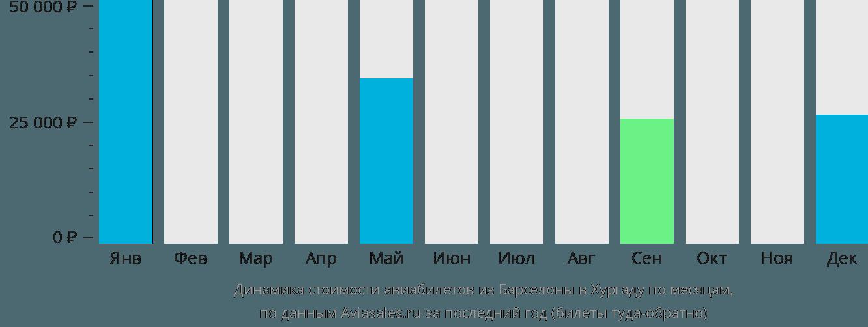 Динамика стоимости авиабилетов из Барселоны в Хургаду по месяцам