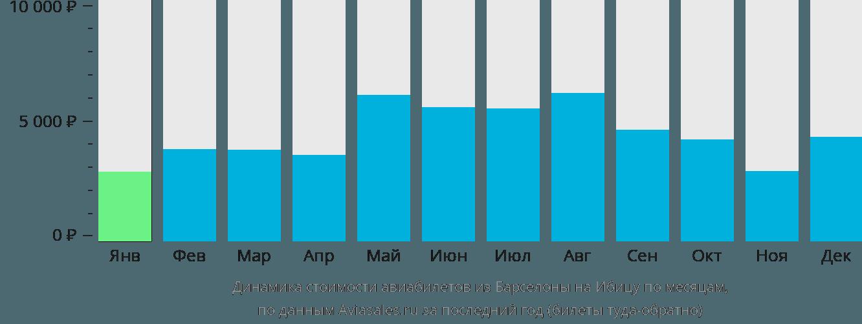 Динамика стоимости авиабилетов из Барселоны на Ибицу по месяцам