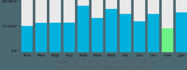 Динамика стоимости авиабилетов из Барселоны в Киев по месяцам