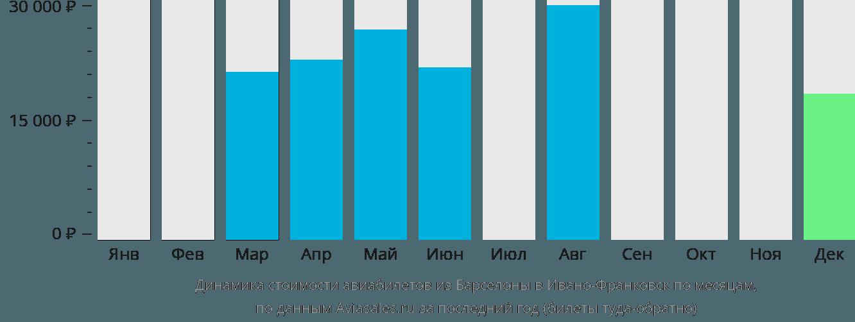 Динамика стоимости авиабилетов из Барселоны в Ивано-Франковск по месяцам