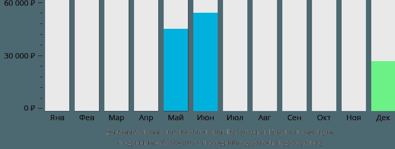 Динамика стоимости авиабилетов из Барселоны в Иркутск по месяцам