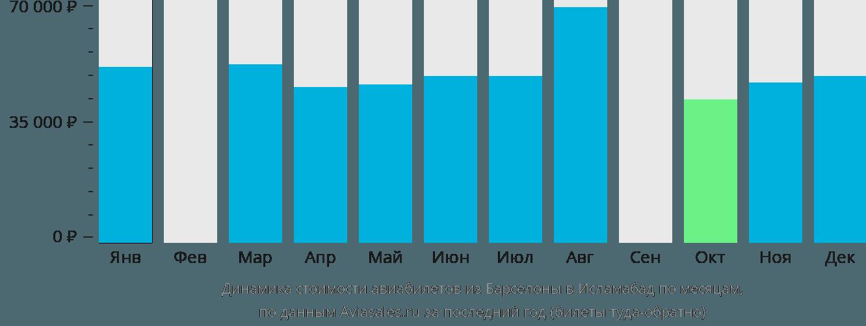 Динамика стоимости авиабилетов из Барселоны в Исламабад по месяцам